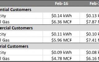 The Ohio Utility Rate Survey
