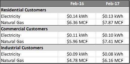 Ohio Puco Natural Gas Rates